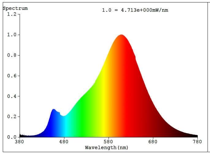 11512 Лампа LED RM16 GU5,3 Eglo
